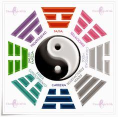 El Secreto llego a Mi Vida: Mapa Bagua Feng Shui