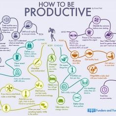 Anna Vital put this great infographic together - the mind map of 35 habits of the uber-productive