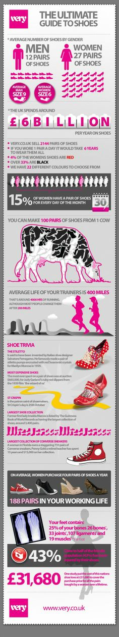 This graph shows quite a bit of information regarding shoes. Most of the facts are probably something that the audience is learning for the first time such as 1 cow and produce 100 pairs of shoes.