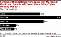 Mothers are the main holiday shoppers in most American and Canadian households, and 70% of them plan to do at least some online shopping this year, according to an Adroit Digital poll. In addition, about 50% plan to use their mobile devices to find deals and compare prices