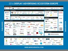 Improve Digital has produced a Market Map of the European online display advertising sector in an attempt to clarify roles of the various industry players and the relationships between them. Learning English Is Fun, English Fun, Learn English, Display Advertising, Video Advertising, Online Advertising, Marketing Digital, Content Marketing, Online Marketing