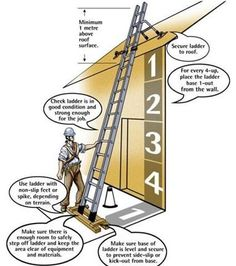 Image detail for -Ladder Safety Tips you should know Safety Talk, Safety Meeting, Fire Safety, Safety Glass, Ladder Safety Training, Safety Ladder, Health And Safety Poster, Safety Posters, Construction Safety