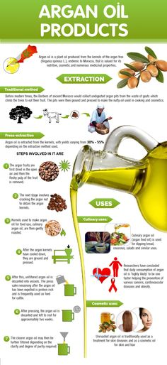 Top Argan Oil Benefits for Skin & Hair People also ask Is argan oil good for hair growth? Is it okay to put argan oil on your face? Is argan oil dangerous? Does argan oil help with wrinkles? Natural Hair Care, Natural Skin, Natural Hair Styles, Organic Argan Oil, Organic Shampoo, Vitamin E, Aragon Oil, Argan Oil Skin Benefits, Argan Oil Hair