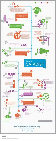 Are you a catalyst for gender #diversity? Find out with this #infographic