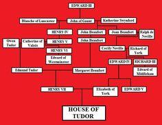 Family tree of John of Gaunt showing lineage to the Tudors. Uk History, British History, Family History, John Of Gaunt, Lancaster, King Richard, Richard 111, King Henry, Henry Viii