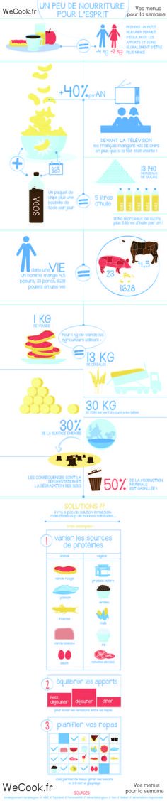 infographie wecook