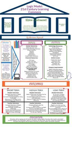 21st Century Learning Commons Logic Model | Piktochart Infographic Editor