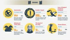 Infographic: The Coolest Jobs in Fiction | Blog | TheReadingRoom