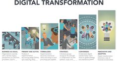 Planning Tools & Hacks: The 6 stages of digital transformation