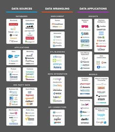 Startup infographic : The Data Science Ecosystem in One Tidy Infographic Computer Programming, Computer Science, Visual Analytics, Web Analytics, Deep Learning, Business Intelligence, Data Science, Science Resources, Cloud Computing