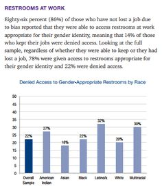 Restrooms at Work - Denied Access to Gender-Appropriate Restrooms by Race  Eighty-six (86%) of those who have not lost a job due to bias reported that they were able to access restrooms at work appropriate for their gender identity, meaning that 14% of those who kept their jobs were denied access. Looking at the full sample, regardless of whether they were able to keep or they had lost a job, 78% were given access to restrooms appropriate for their gender identity and 22% were denied access.