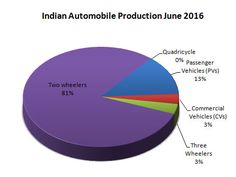 Indian Automobile Industry production data for June 2016.  Production statistics for Passenger vehicles, commercial vehicles, two wheelers, three wheelers and quadricycles.  http://www.market-width.com/Indian-Automobile_Industry-Statistics-June-2016.htm