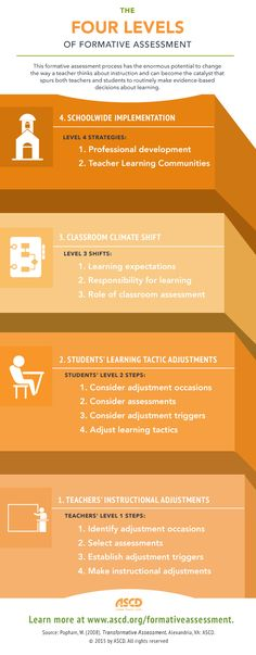 Consider these strategies to summatively assess student learning - what is a summative assessment