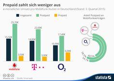 O2 Prepaid Problem: Telekom & Vodafone mit mehr Umsatz dank Postpaid! - https://apfeleimer.de/2015/11/o2-prepaid-problem-telekom-vodafone-umsatz-postpaid - O2 Probleme mit Prepaid Angeboten! Ob nun mit kostenlosen O2 Freikarten oder durch O2 Prepaid Angebote wie beispielsweise bei BLAU mit günstigen Tarifen im O2 Netz: die Prepaid Strategie scheint sich für Telefónica O2 nicht wirklich auszuzahlen. Zwar finden sich im O2 Netz deutlich günstigere Ang...