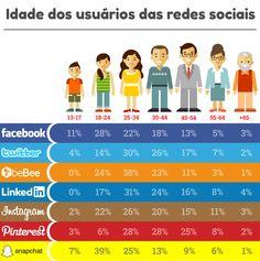Idade dos usuários nas redes sociais - Assuntos Criativos