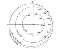 diagrama, descubrimiento de Neptuno, Leverrier y Adams 10422561_879602165395327_6824510390689422292_n.jpg (496×398)