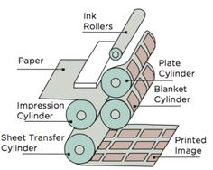 Offset Lithography | Commercial Printing