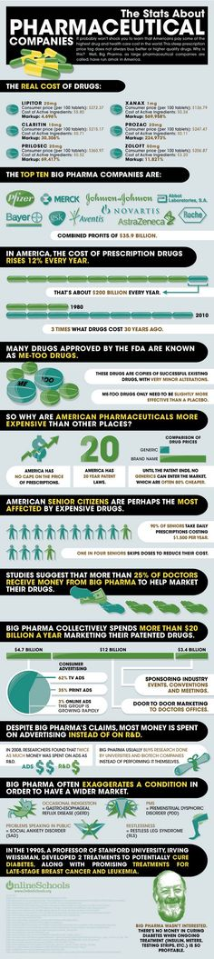 Stats About Pharmaceutical Companies. Makes me sick. Not sick enough to buy their crap. I'll go to the supplement store and get something. You know, for like 10 dollars. @J King