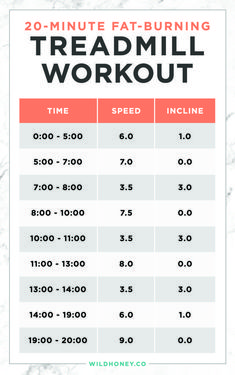 HIIT is also accountable for developing muscle mass. This is since HIIT develops endurance and triggers more blood flow with better contractility to the muscles. Hitt Workout, Gym Workouts, Workout Plans, Treadmill Workout Beginner, Elliptical Workouts, Walking Workouts, Treadmill Workouts Fat Burning, Workout Diet, Tummy Workout