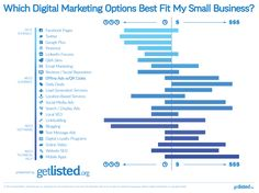 Which Digital Marketing Options Are Best for My Business?