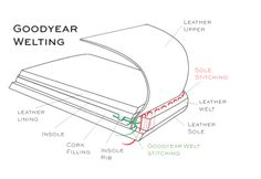 goodyear welted shoes - Google Search