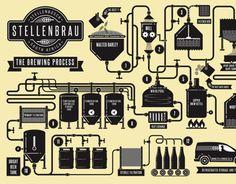 Vedi questo progetto @Behance: \u201cStellenbrau\u201d https://www.behance.net/gallery/9062145/Stellenbrau