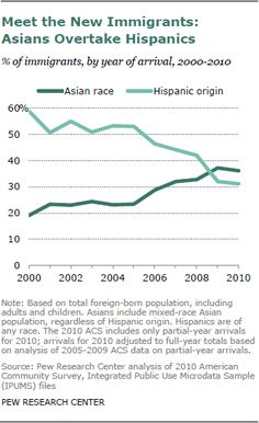 Pew ResearchSocial & Demographic Trends Project    Released: June 19, 2012  The Rise of Asian Americans
