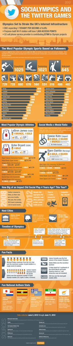 Very fun #infographic . About social media and the olympics