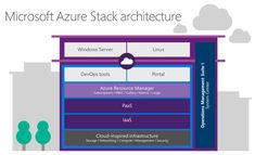Microsoft readies new Azure Stack bundle for private cloud customers   #Microsoft #Azure #Cloud