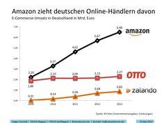 Amazon zieht deutschen Online-Händlern davon
