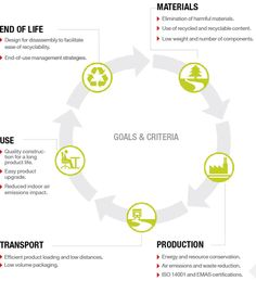 Example Of Life Cycle Assessment  Tobacco    Life