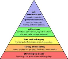 maslow hierarchy of needs Humanistic Perspective, Visual Analytics, Maslow's Hierarchy Of Needs, Health Unit, How To Motivate Employees, Self Actualization, Ways To Be Happier, Social Determinants Of Health, Motivational Thoughts