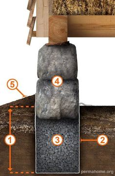 The rubble trench is a cheap and effective foundation that combines drainage with load distribution. The basic principle of it has been around for thousands of Earthship, Shed Plans, House Plans, Earth Homes, Natural Building, Cabins In The Woods, Trench, Tiny Homes, Building A House