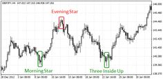 Detailed Tutorial of Top 4 Trio Candlestick Patterns and Forex Trading Strategy Morning Star, Evening Star and Three Inside Up/Down, further understanding it accurately as How we can benefit from them by using in Our Forex Trading Strategy.