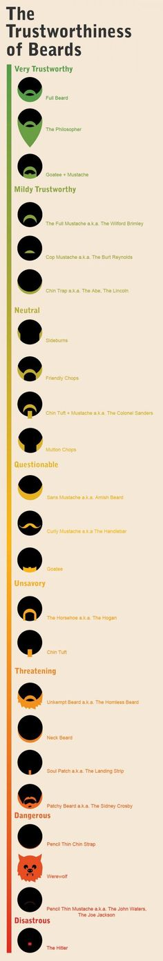 The Trust Worthiness Of Beards.. why are beards so amusing?!