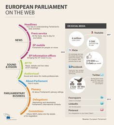 European Parliament on the Web