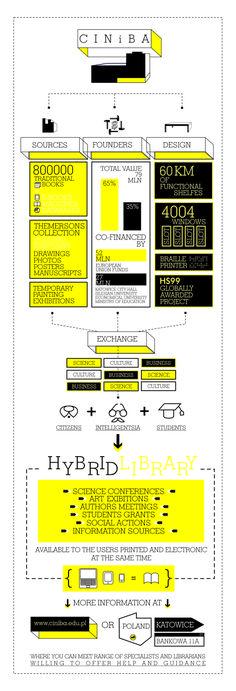 Infografika dotycząca katowickiej bilbioteki hybrydowej - CINIBA.