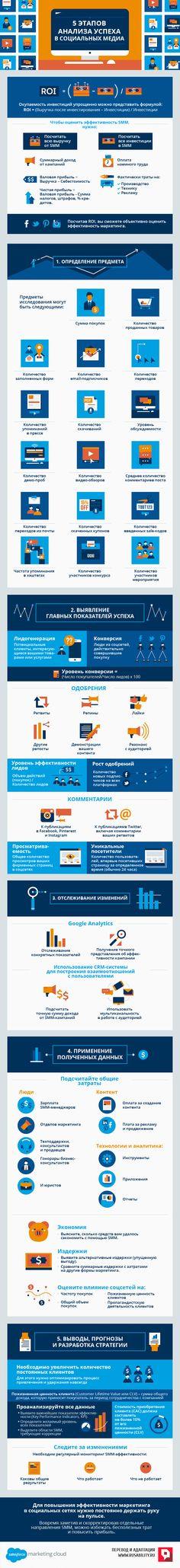 ROI, SMM, маркетинг, соцсети, социальные сети, медиа, инвестиции, эффективность, анализ, инфографика