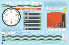 [Going The Distance Energy Efficiency]  http://awesome.good.is/transparency/web/1106/transportation/flat.html