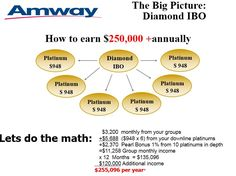 Amway Review Is The Business Opportunity Right For You Cartes De Visite