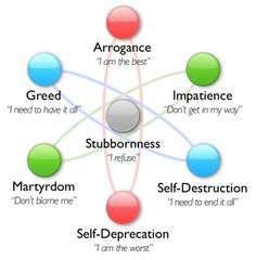 Seven types of character flaws--excellent to include in main characters to add complications.