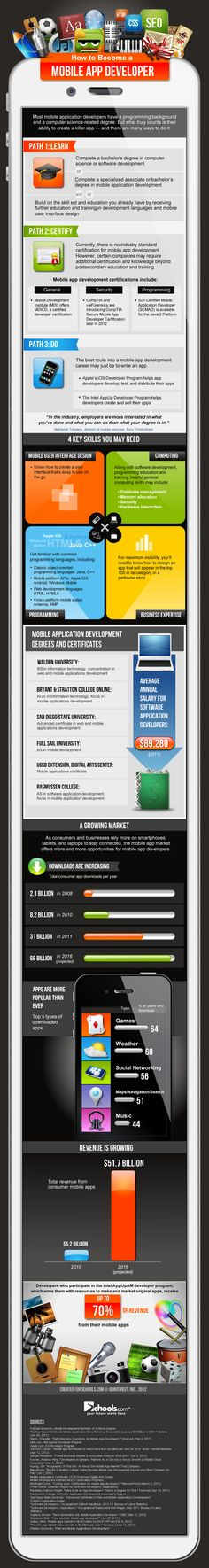 Visualistan: How To Become A Mobile App Developer [Infographic]