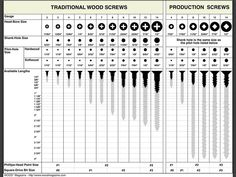 pilot hole wood screw chart with screw size and drill bit that needs to be used pilot hole for wood screw pilot holes for wood screws metric Woodworking Techniques, Woodworking Jigs, Carpentry, Woodworking Projects, Ideas Para Trabajar La Madera, Wood Magazine, Garage Tools, Wood Screws, Cool Tools