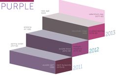 The Evolution of Colour by Benjamin Moore - Pinky purples and lavender is strong going into 2013.