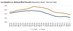 Rent growth continues to derive from a disconnect between growing supply in the Lifestyle segment and demand for workforce properties. Stay High, Evolution