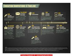 Timeline Infographic 25 - http://infographicality.com/timeline-infographic-25/