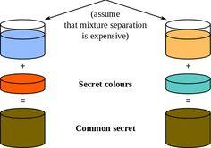 Altijd al eens willen weten hoe het ophalen van SSL-beveiligde pagina's technisch gezien werkt?