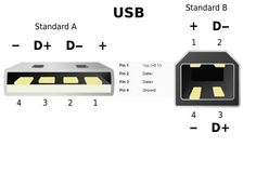 The pin configuration of a USB plug.