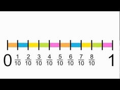 For teaching fractions on number lines to elementary students using colorful graphics. The video reviews, math operation symbols and fractions before transitioning easily to number lines.