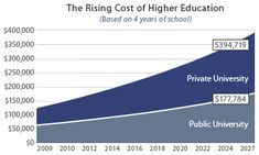 High College Costs Driven By Deceptive Accounting Practices